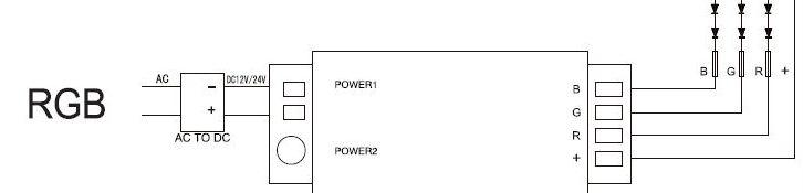 Group Control csoport RGBW zóna vezérlő (controller) 288 Watt (4*72W) - 4 csatornás távirányítóhoz